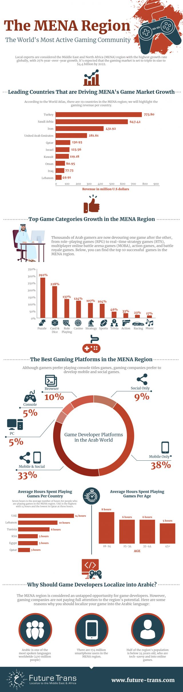 The MENA Region - The World's Most Active Gaming Community